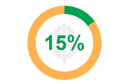 Percentuale di acquisti effettuati in più di un girono dagli americani