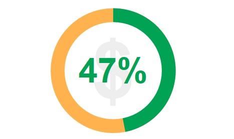 Percentuale di acquisti effettuati in più di un girono dai tedeschi